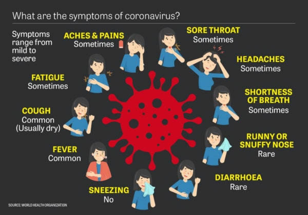 WHO Release Full List of Symptoms of Coronavirus | Andover and Villages